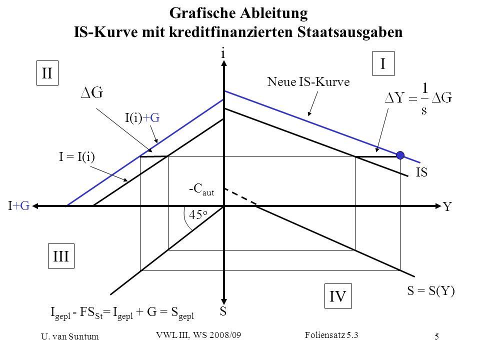 U. van Suntum VWL III, WS 2008/09 Foliensatz 5.3 5 Grafische Ableitung IS-Kurve mit kreditfinanzierten Staatsausgaben S i Y I+G I = I(i) I gepl - FS S