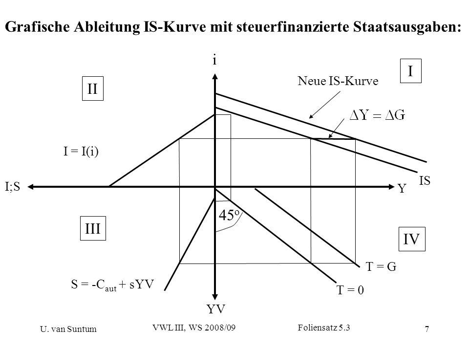U. van Suntum VWL III, WS 2008/09 Foliensatz 5.3 7 Grafische Ableitung IS-Kurve mit steuerfinanzierte Staatsausgaben: I;S Neue IS-Kurve YV Y I = I(i)