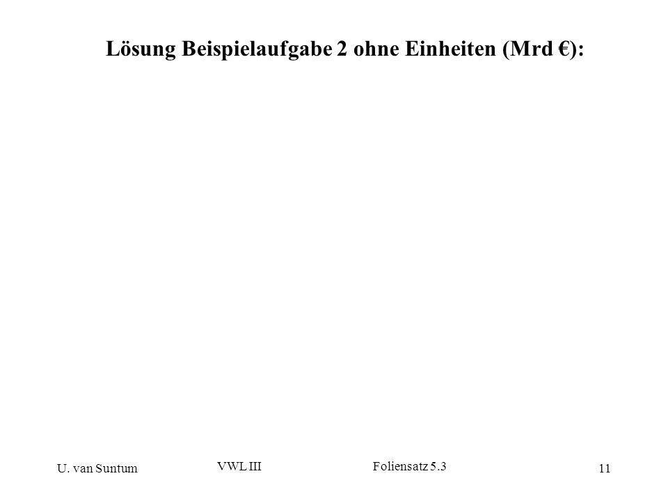 U. van Suntum VWL III Foliensatz 5.3 11 Lösung Beispielaufgabe 2 ohne Einheiten (Mrd ):