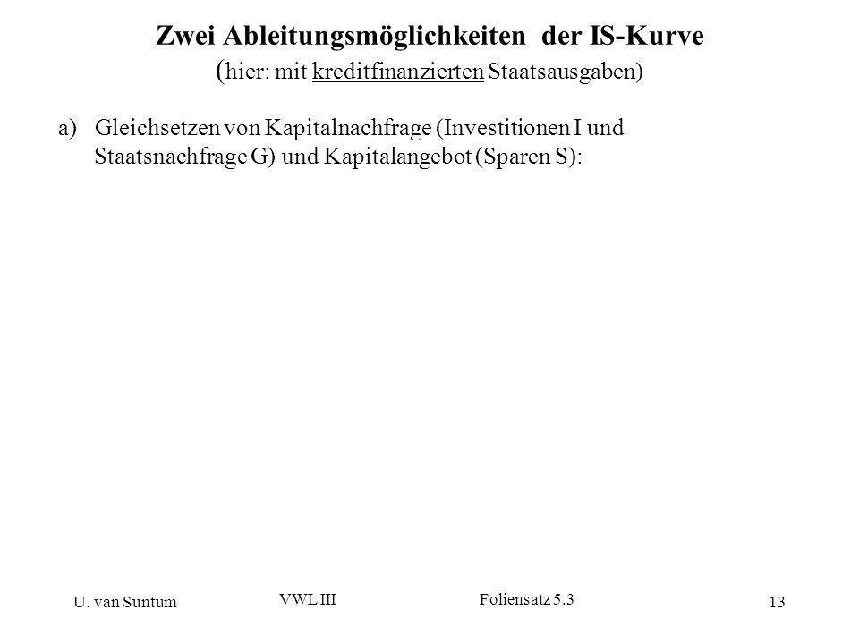 U. van Suntum VWL III Foliensatz 5.3 13 Zwei Ableitungsmöglichkeiten der IS-Kurve ( hier: mit kreditfinanzierten Staatsausgaben) a) Gleichsetzen von K