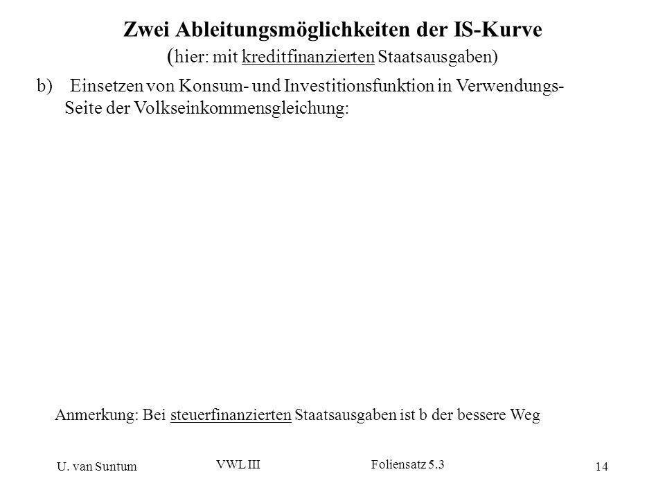 U. van Suntum VWL III Foliensatz 5.3 14 Zwei Ableitungsmöglichkeiten der IS-Kurve ( hier: mit kreditfinanzierten Staatsausgaben) b)Einsetzen von Konsu