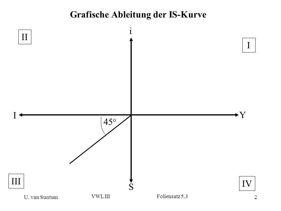 U. van Suntum VWL III Foliensatz 5.3 2 Grafische Ableitung der IS-Kurve i Y S I 45 o II IV III I