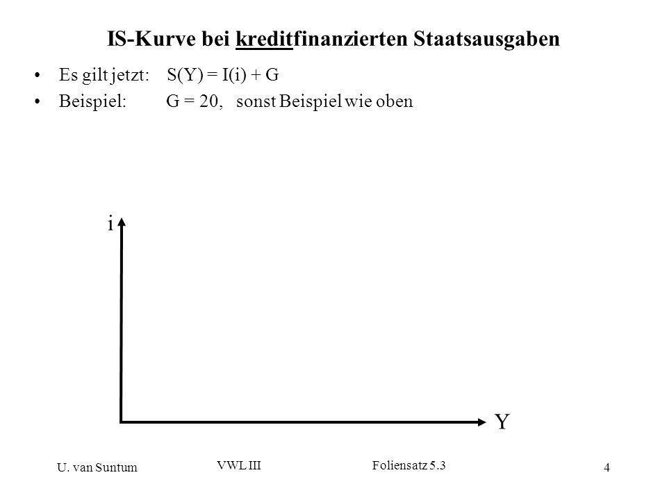 U. van Suntum VWL III Foliensatz 5.3 4 IS-Kurve bei kreditfinanzierten Staatsausgaben Es gilt jetzt: S(Y) = I(i) + G Beispiel: G = 20, sonst Beispiel