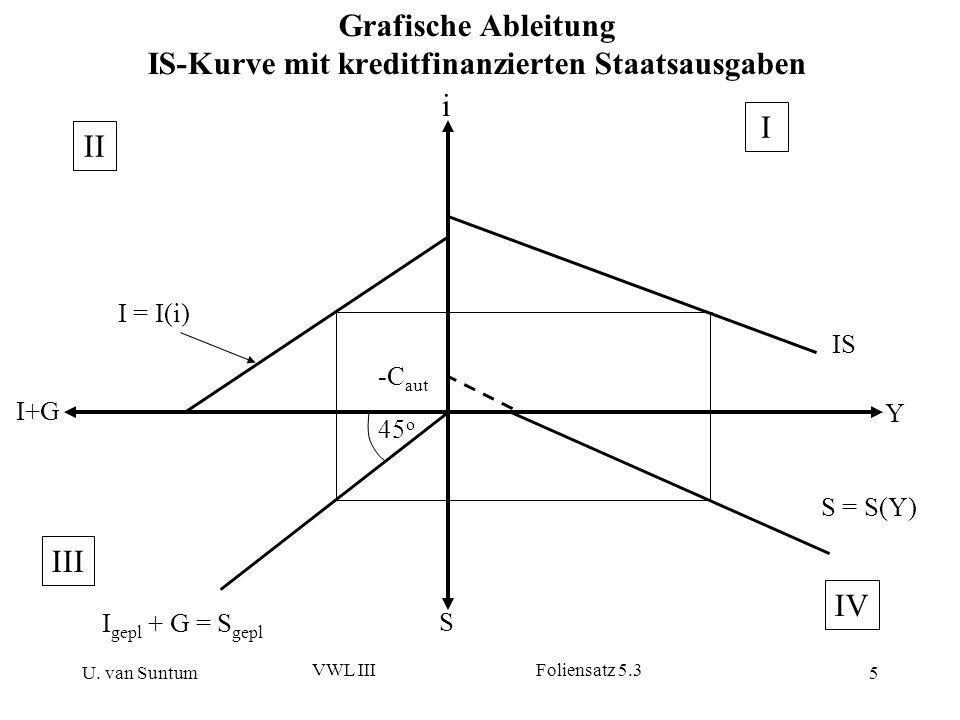U. van Suntum VWL III Foliensatz 5.3 5 Grafische Ableitung IS-Kurve mit kreditfinanzierten Staatsausgaben S i Y I+G I = I(i) I gepl + G = S gepl 45 o