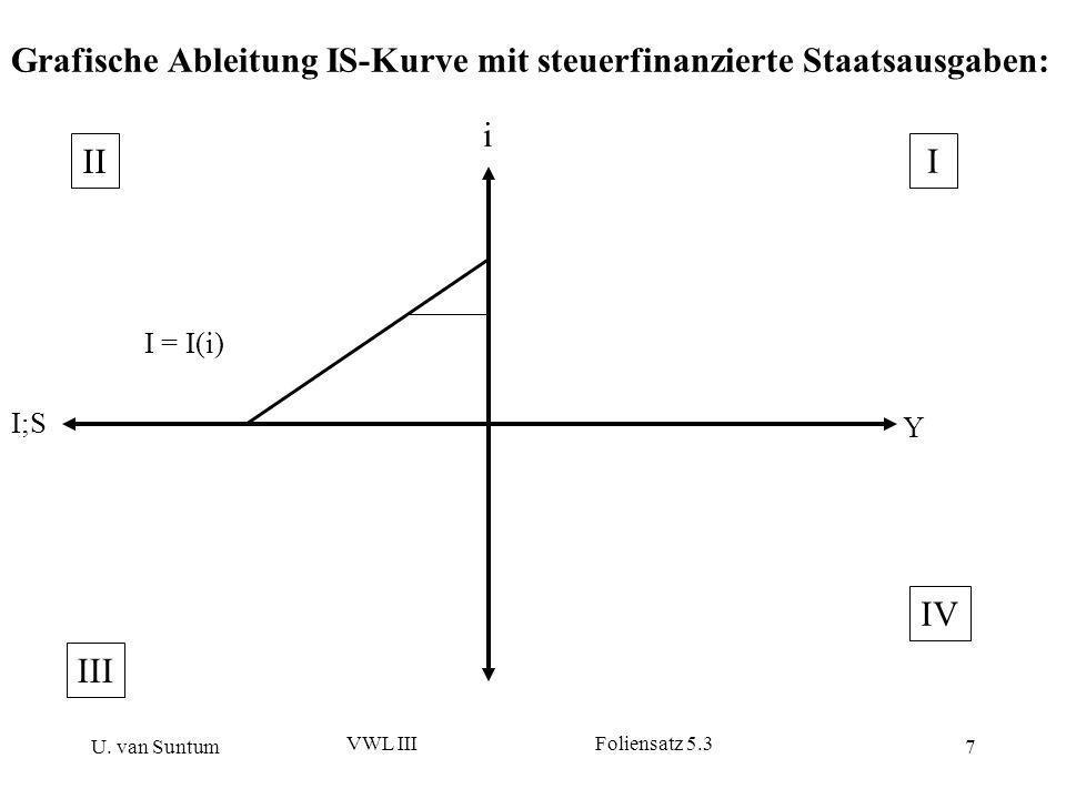 U. van Suntum VWL III Foliensatz 5.3 7 Grafische Ableitung IS-Kurve mit steuerfinanzierte Staatsausgaben: I;S Y I = I(i) i II IV III I