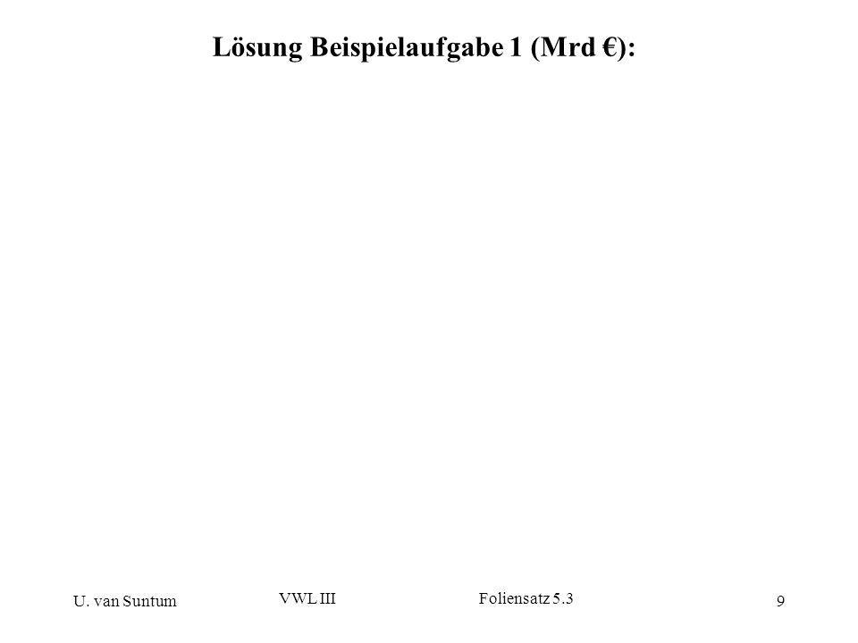 U. van Suntum VWL III Foliensatz 5.3 9 Lösung Beispielaufgabe 1 (Mrd ):