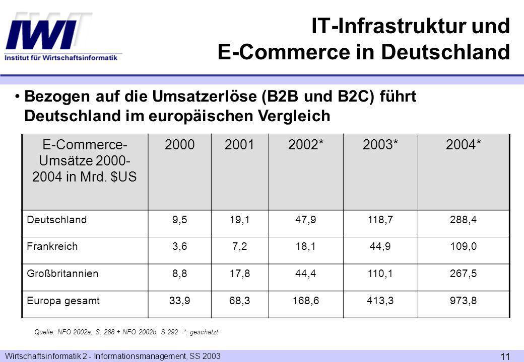 Wirtschaftsinformatik 2 - Informationsmanagement, SS 2003 11 Bezogen auf die Umsatzerlöse (B2B und B2C) führt Deutschland im europäischen Vergleich E-Commerce- Umsätze 2000- 2004 in Mrd.