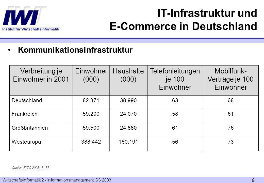 Wirtschaftsinformatik 2 - Informationsmanagement, SS 2003 8 Kommunikationsinfrastruktur Verbreitung je Einwohner in 2001 Einwohner (000) Haushalte (000) Telefonleitungen je 100 Einwohner Mobilfunk- Verträge je 100 Einwohner Deutschland82.37138.9906368 Frankreich59.20024.0705861 Großbritannien59.50024.8806176 Westeuropa388.442160.1915673 Quelle: EITO 2003, S.