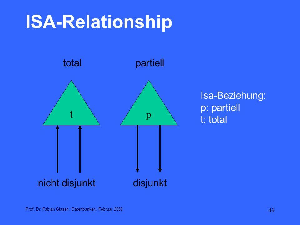 50 ISA-Relationship Prof.Dr.