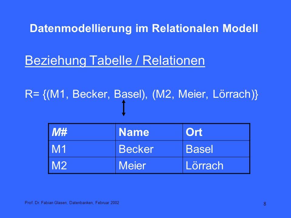 9 Datenmodellierung im Relationalen Modell Tabellendefinition Eindeutiger Tabellenname Eindeutiger Merkmalsname pro Tabelle Reihenfolge der Merkmale ist egal Anzahl der Merkmale ist beliebig (endlich) Anzahl der Datensätze ist beliebig (endlich) Die Reihenfolge der Datensätze ist beliebig Mit jedem Merkmal wird ein Datentyp verknüpft Schlüsselfeld dient der eindeutigen Identifikation eines Datensatzes Es gibt keine 2 Datensätze mit identischen Schlüsselwerten Prof.