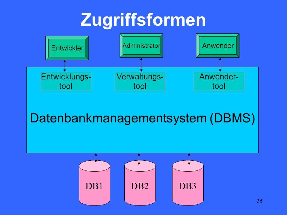 36 Datenbankmanagementsystem (DBMS) Zugriffsformen DB1DB2DB3 Entwickler Entwicklungs- tool Verwaltungs- tool Anwender- tool Administrator Anwender