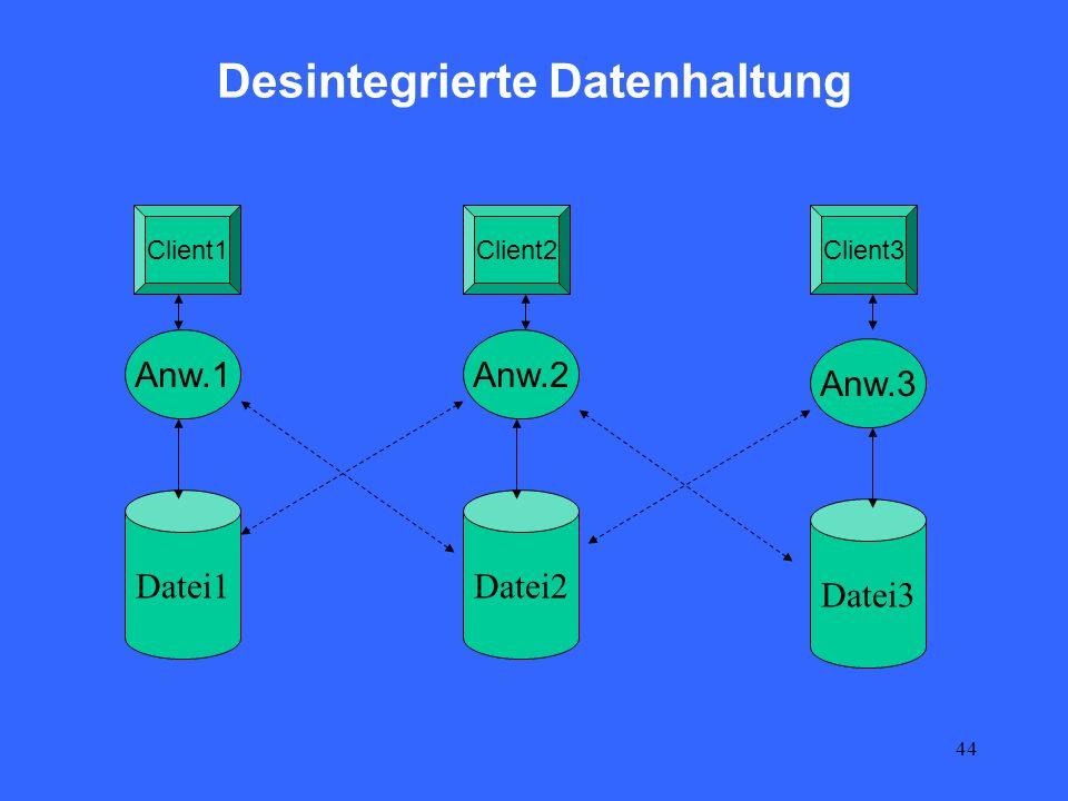 44 Desintegrierte Datenhaltung Datei1Datei2 Datei3 Anw.1Anw.2 Anw.3 Client1Client2Client3