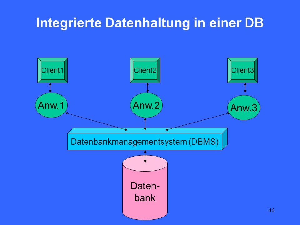 46 Integrierte Datenhaltung in einer DB Daten- bank Anw.1Anw.2 Anw.3 Client1Client2Client3 Datenbankmanagementsystem (DBMS)