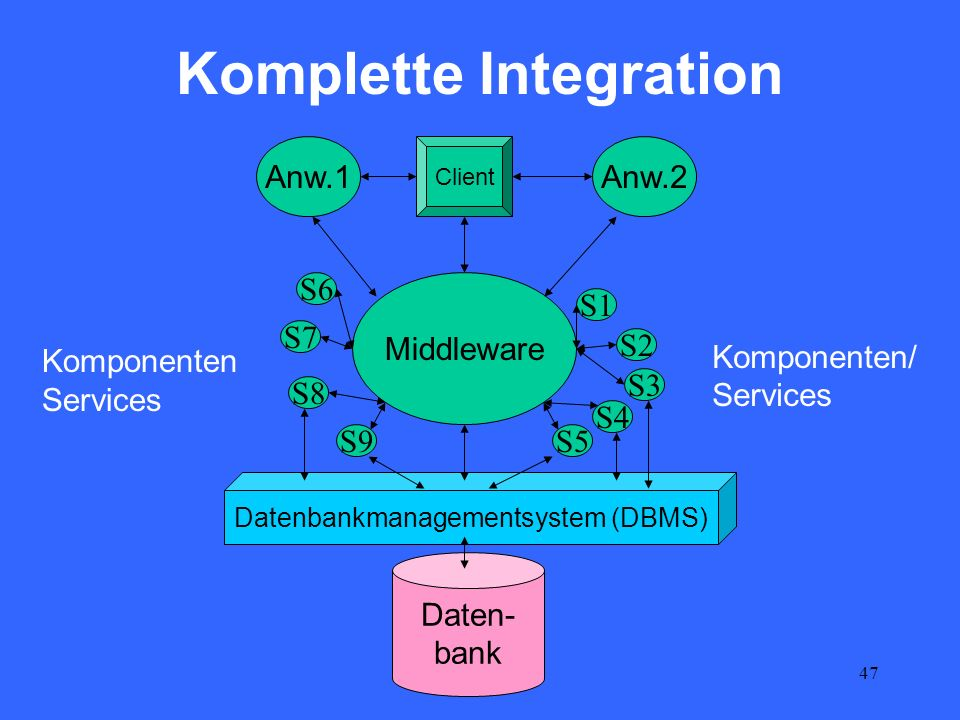 47 Datenbankmanagementsystem (DBMS) Komplette Integration Daten- bank Anw.1Anw.2 Client Middleware S1 S2 S3 S4 S6 S5 S7 S8 S9 Komponenten/ Services Ko