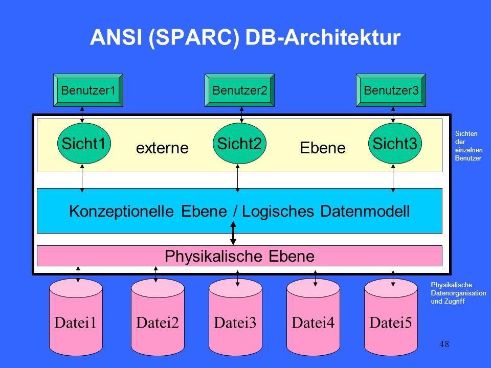 48 ANSI (SPARC) DB-Architektur Datei2Datei3Datei4 Sicht1Sicht2Sicht3 Benutzer2Benutzer3Benutzer1 externeEbene Physikalische Ebene Konzeptionelle Ebene