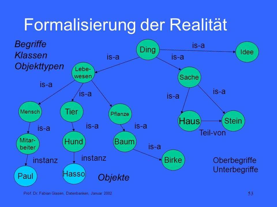 53 Formalisierung der Realität Prof. Dr. Fabian Glasen, Datenbanken, Januar 2002 Ding Pflanze Mensch Tier Sache Lebe- wesen Mitar- beiter Haus Stein B