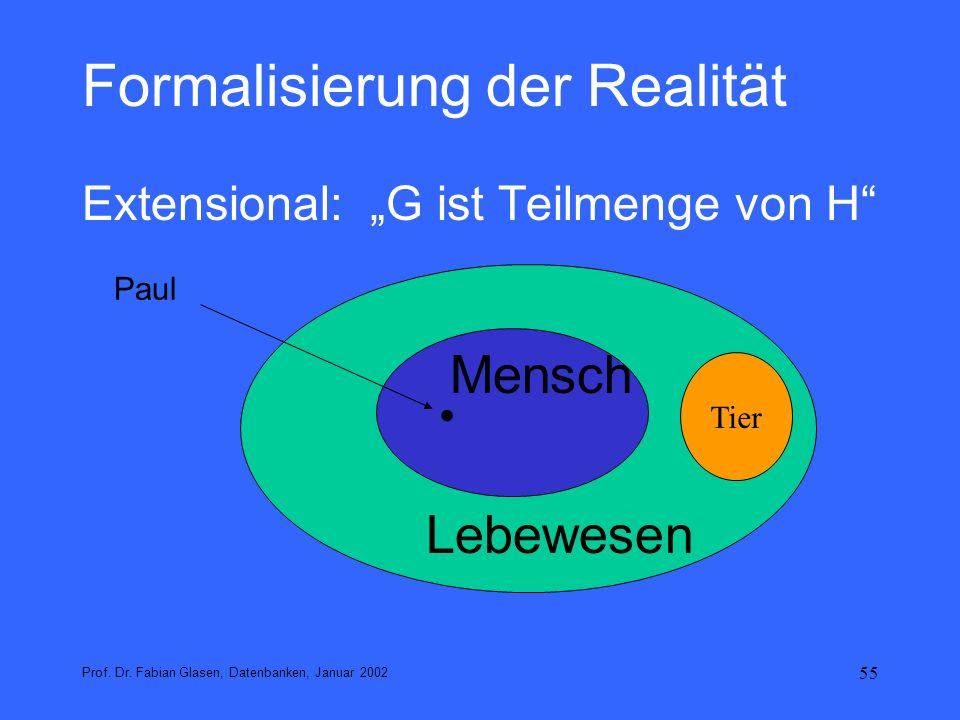 55 Formalisierung der Realität Extensional: G ist Teilmenge von H Prof. Dr. Fabian Glasen, Datenbanken, Januar 2002 Mensch Lebewesen. Paul Tier