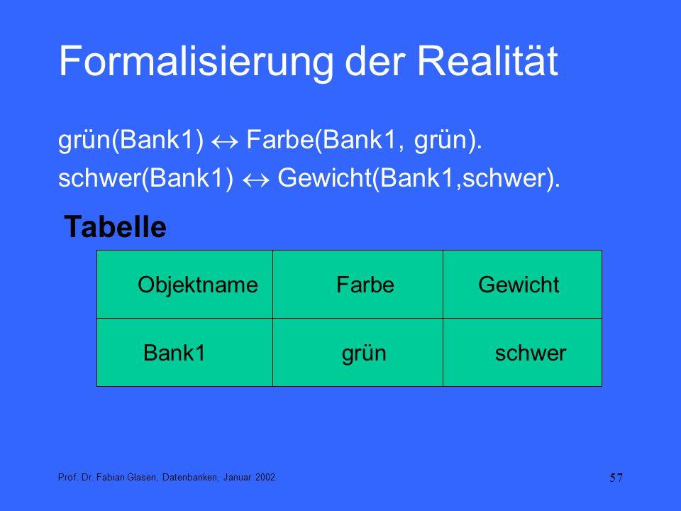 57 Formalisierung der Realität grün(Bank1) Farbe(Bank1, grün). schwer(Bank1) Gewicht(Bank1,schwer). Prof. Dr. Fabian Glasen, Datenbanken, Januar 2002