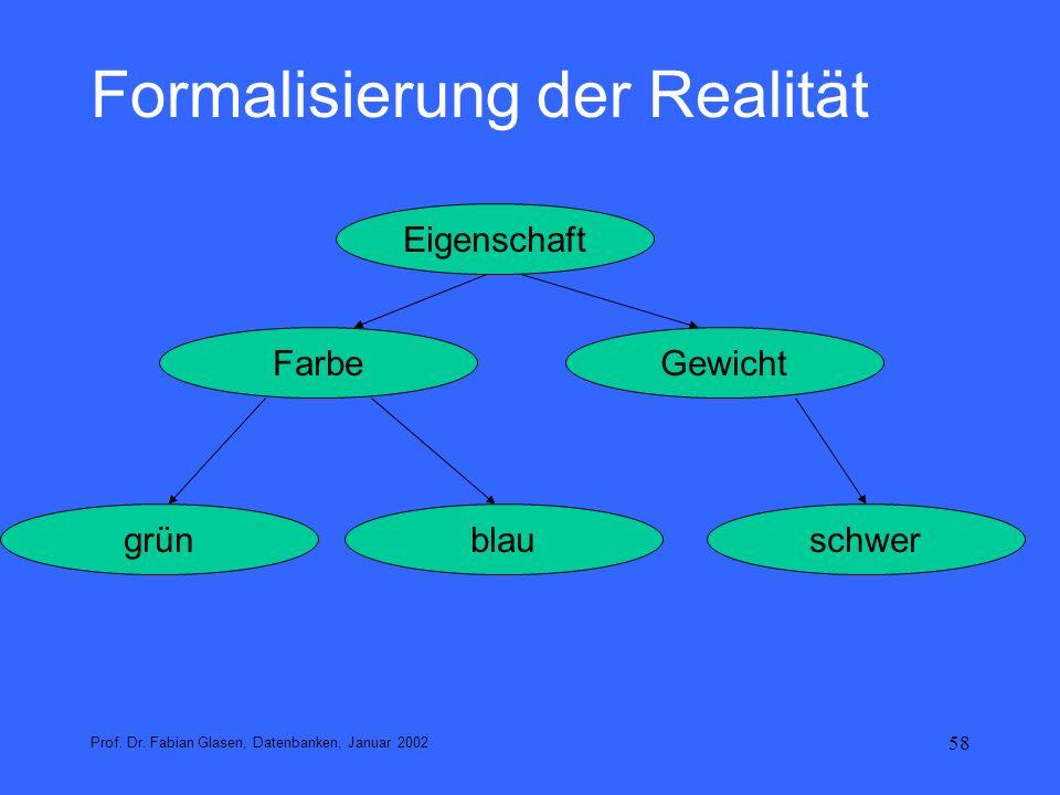 58 Formalisierung der Realität Prof. Dr. Fabian Glasen, Datenbanken, Januar 2002 Eigenschaft FarbeGewicht grünschwerblau