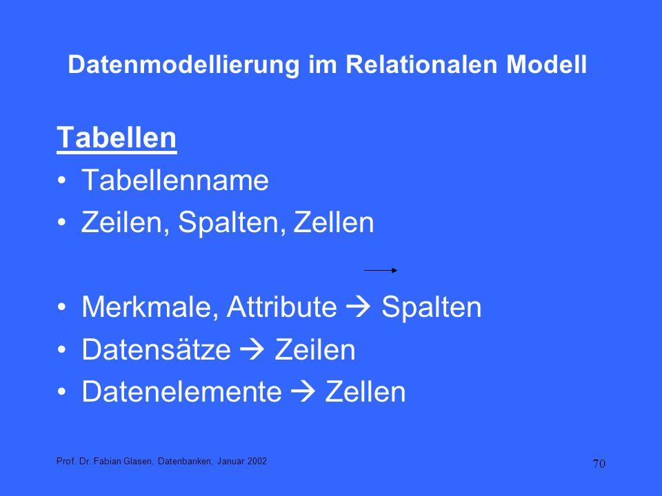 70 Datenmodellierung im Relationalen Modell Tabellen Tabellenname Zeilen, Spalten, Zellen Merkmale, Attribute Spalten Datensätze Zeilen Datenelemente