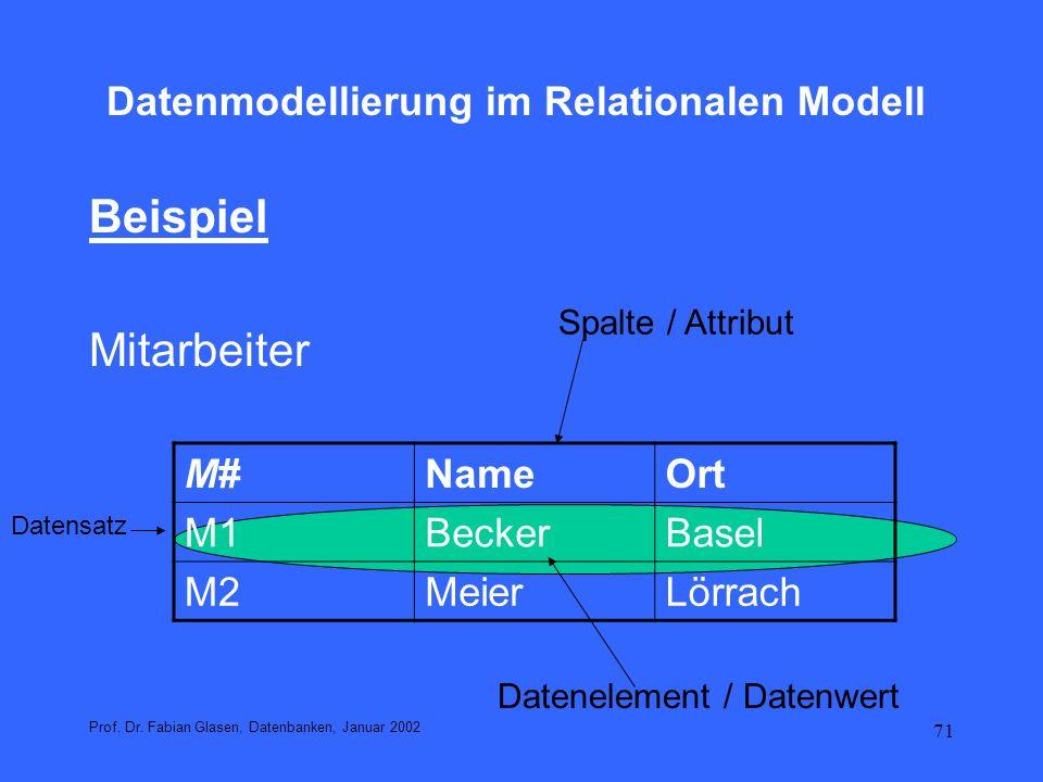 71 Datenmodellierung im Relationalen Modell Beispiel Mitarbeiter Prof. Dr. Fabian Glasen, Datenbanken, Januar 2002 M#NameOrt M1BeckerBasel M2MeierLörr