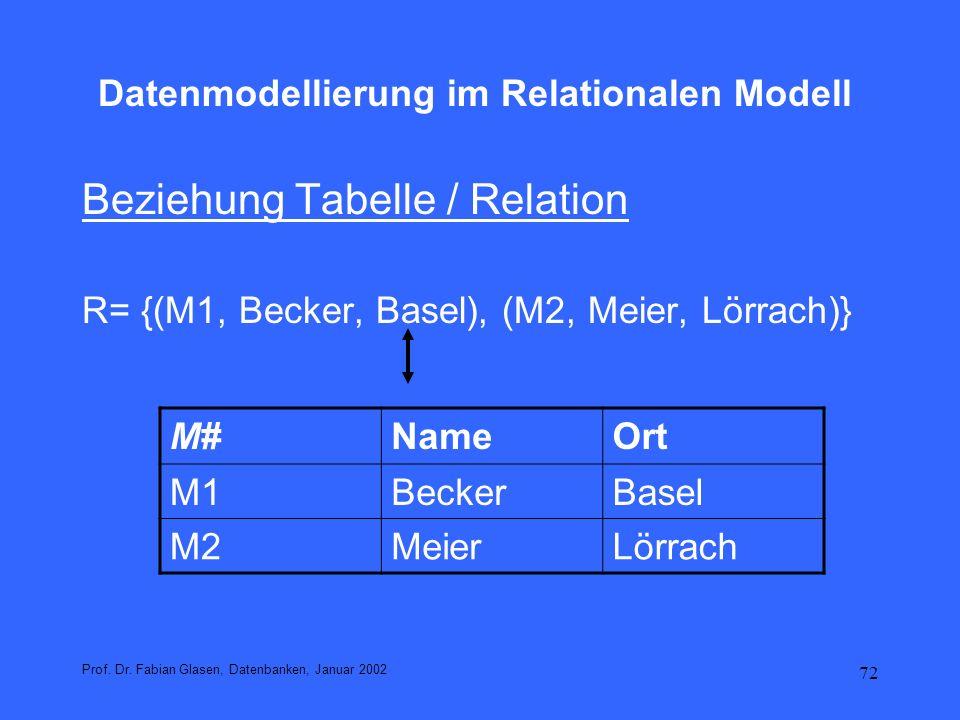 72 Datenmodellierung im Relationalen Modell Beziehung Tabelle / Relation R= {(M1, Becker, Basel), (M2, Meier, Lörrach)} Prof. Dr. Fabian Glasen, Daten