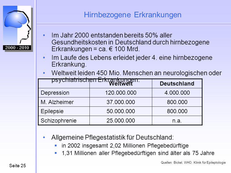 Seite25 Hirnbezogene Erkrankungen Im Jahr 2000 entstanden bereits 50% aller Gesundheitskosten in Deutschland durch hirnbezogene Erkrankungen = ca. 100