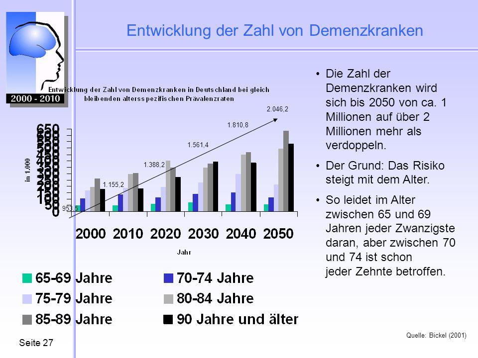 Seite27 Entwicklung der Zahl von Demenzkranken Quelle: Bickel (2001) Die Zahl der Demenzkranken wird sich bis 2050 von ca. 1 Millionen auf über 2 Mill