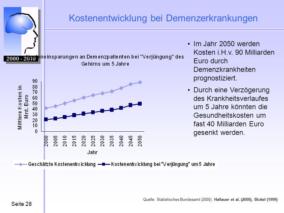 Seite28 Kostenentwicklung bei Demenzerkrankungen Im Jahr 2050 werden Kosten i.H.v. 90 Milliarden Euro durch Demenzkrankheiten prognostiziert. Durch ei