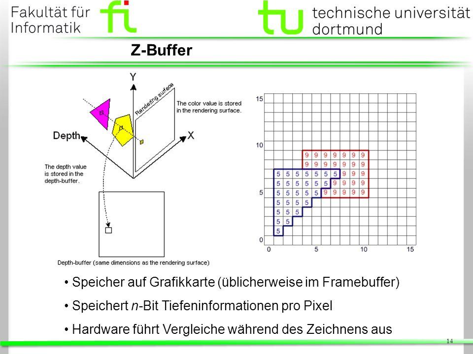 14 Z-Buffer Speicher auf Grafikkarte (üblicherweise im Framebuffer) Speichert n-Bit Tiefeninformationen pro Pixel Hardware führt Vergleiche während de