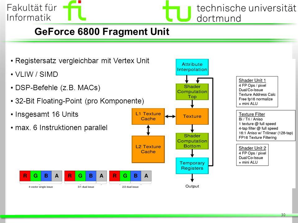 30 GeForce 6800 Fragment Unit Registersatz vergleichbar mit Vertex Unit VLIW / SIMD DSP-Befehle (z.B. MACs) 32-Bit Floating-Point (pro Komponente) Ins