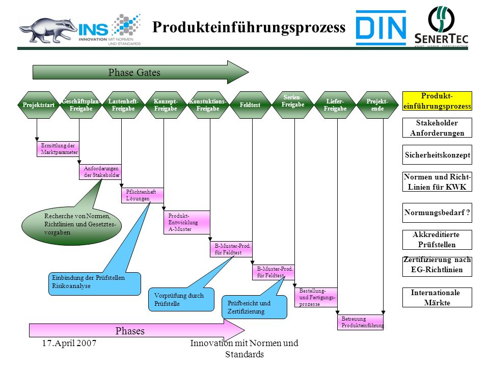 17.April 2007Innovation mit Normen und Standards Geschäftsplan- Freigabe Lastenheft- Freigabe Konzept- Freigabe Konstuktions- Freigabe Feldtest Serien