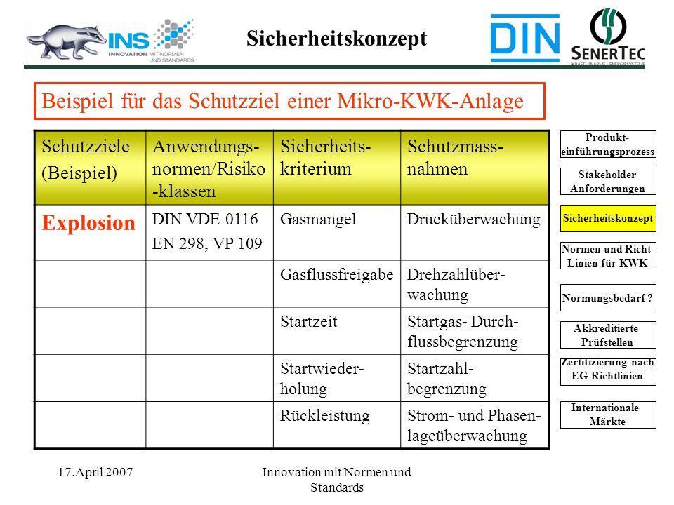 17.April 2007Innovation mit Normen und Standards Schutzziele (Beispiel) Anwendungs- normen/Risiko -klassen Sicherheits- kriterium Schutzmass- nahmen E