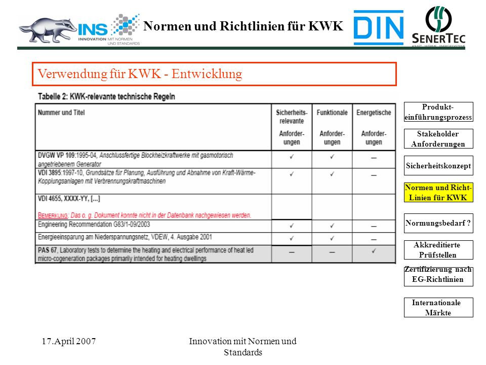17.April 2007Innovation mit Normen und Standards Produkt- einführungsprozess Stakeholder Anforderungen Sicherheitskonzept Normen und Richt- Linien für