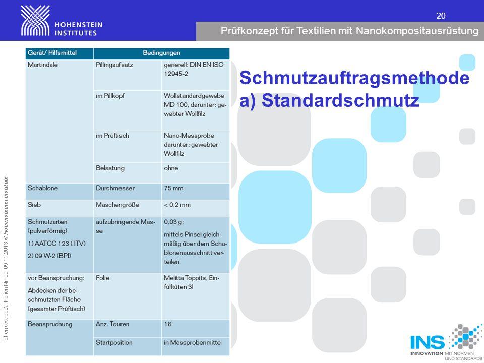 Prüfkonzept für Textilien mit Nanokompositausrüstung 20 folien/xxx.ppt/aj Folien Nr. 20; 09.11.2013 © Hohensteiner Institute Schmutzauftragsmethode a)
