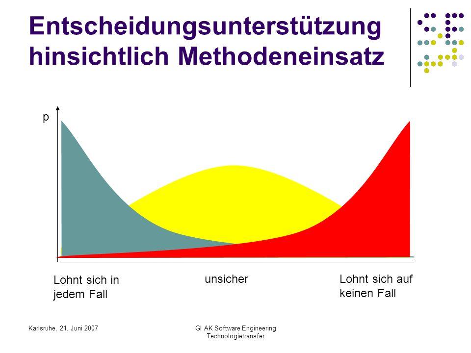 Karlsruhe, 21. Juni 2007GI AK Software Engineering Technologietransfer Entscheidungsunterstützung hinsichtlich Methodeneinsatz Lohnt sich in jedem Fal