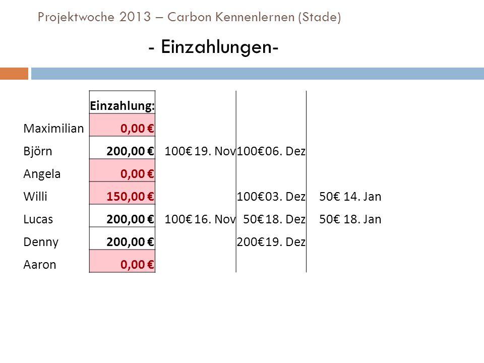Projektwoche 2013 – Carbon Kennenlernen (Stade) - Einzahlungen- Einzahlung: Maximilian0,00 Björn200,00 10019. Nov10006. Dez Angela0,00 Willi150,00 100