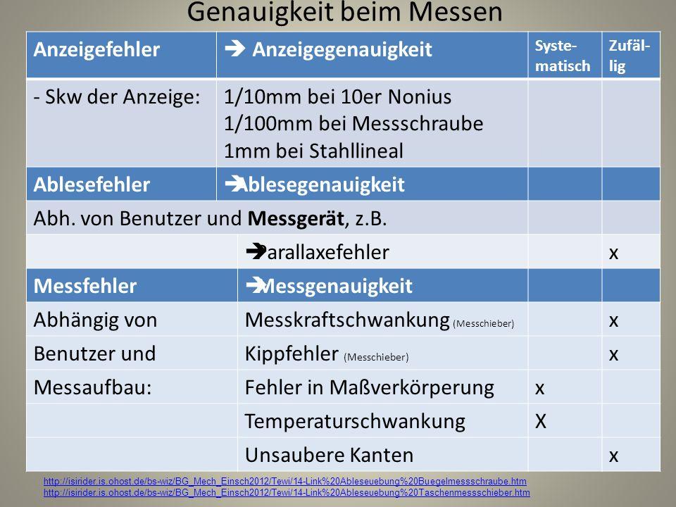 Genauigkeit beim Messen Anzeigefehler Anzeigegenauigkeit Syste- matisch Zufäl- lig - Skw der Anzeige:1/10mm bei 10er Nonius 1/100mm bei Messschraube 1
