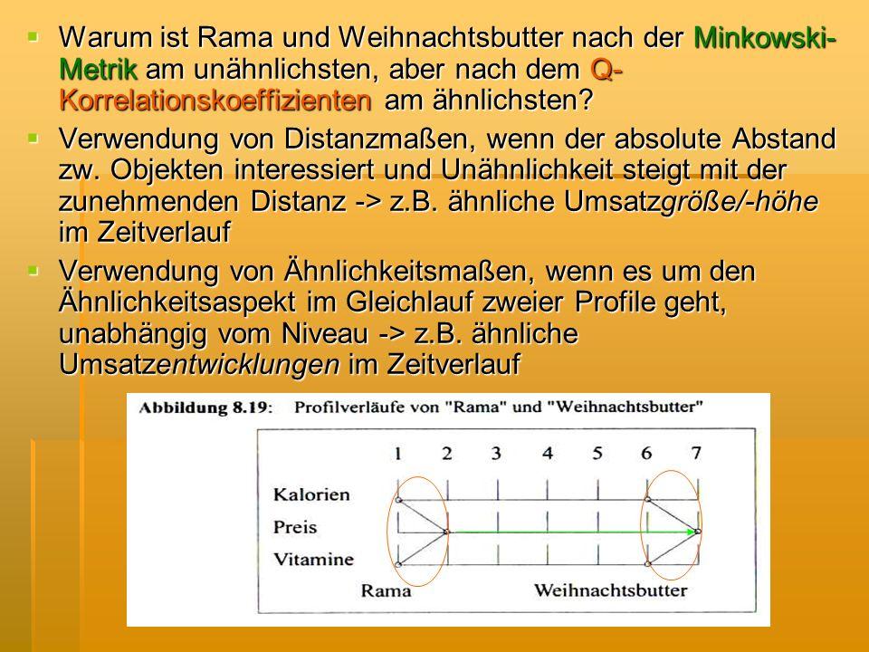 Warum ist Rama und Weihnachtsbutter nach der Minkowski- Metrik am unähnlichsten, aber nach dem Q- Korrelationskoeffizienten am ähnlichsten? Warum ist