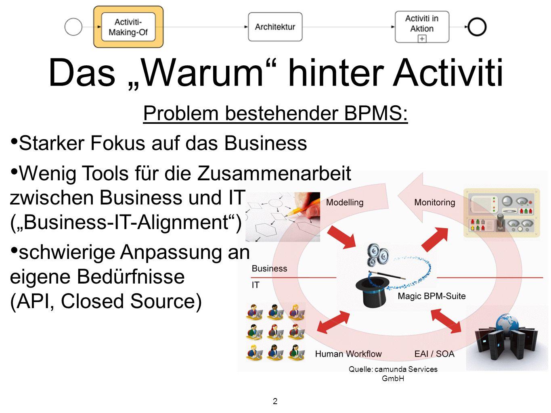 2 Quelle: camunda Services GmbH Das Warum hinter Activiti Problem bestehender BPMS: Starker Fokus auf das Business Wenig Tools für die Zusammenarbeit