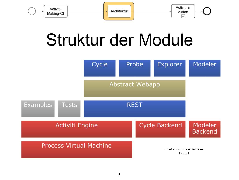 6 Struktur der Module Quelle: camunda Services GmbH