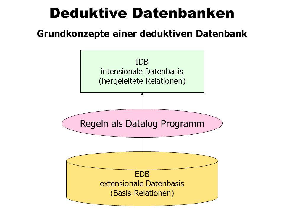 Ausdruckskraft von Datalog Die Sprache Datalog, eingeschränkt auf nicht-rekursive Programme aber erweitert um Negation, wird in der Literatur manchmal als Datalog non-rec bezeichnet Diese Sprache Datalog non-rec hat genau die gleiche Ausdruckskraft wie die relationale Algebra – und damit ist sie hinsichtlich Ausdruckskraft auch äquivalent zum relativen Tupel- und Domänenkalkül Datalog mit Negation und Rekursion geht natürlich über die Ausdruckskraft der relationalen Algebra hinaus – man konnte in Datalog ja z.B.