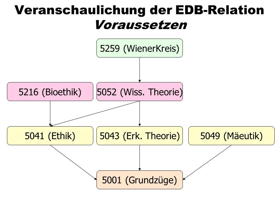 Veranschaulichung der EDB-Relation Voraussetzen 5259 (WienerKreis) 5052 (Wiss. Theorie) 5043 (Erk. Theorie) 5001 (Grundzüge) 5049 (Mäeutik)5041 (Ethik