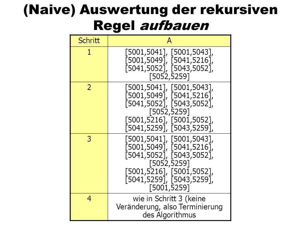 (Naive) Auswertung der rekursiven Regel aufbauen SchrittA 1[5001,5041], [5001,5043], [5001,5049], [5041,5216], [5041,5052], [5043,5052], [5052,5259] 2