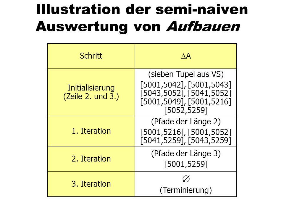 Illustration der semi-naiven Auswertung von Aufbauen Schritt A Initialisierung (Zeile 2. und 3.) (sieben Tupel aus VS) [5001,5042], [5001,5043] [5043,