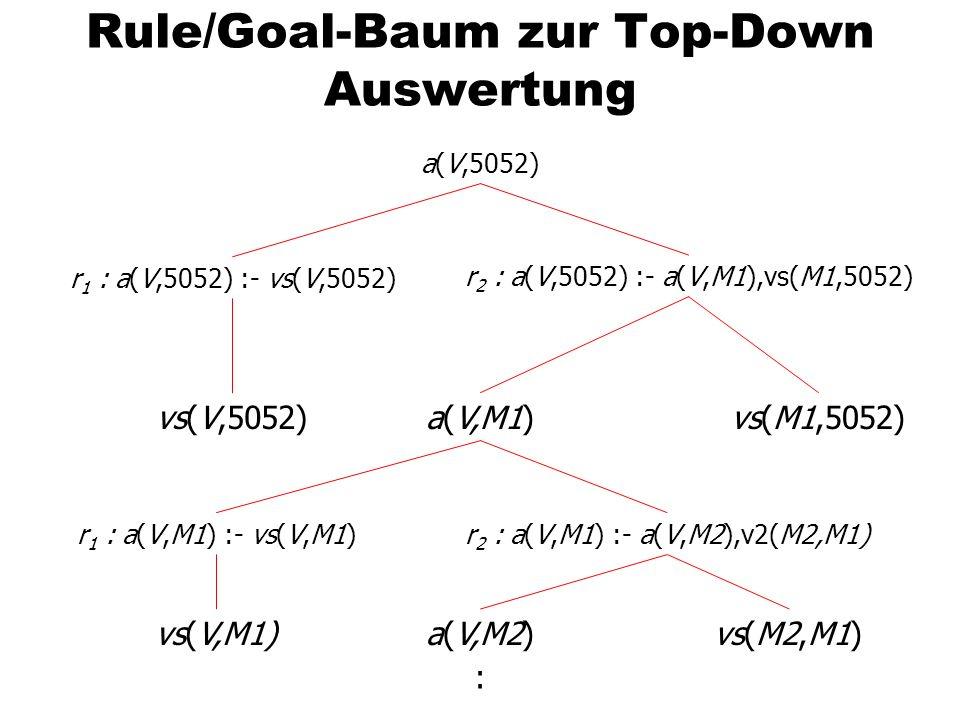 Rule/Goal-Baum zur Top-Down Auswertung a(V,5052) r 1 : a(V,5052) :- vs(V,5052) r 2 : a(V,5052) :- a(V,M1),vs(M1,5052) vs(V,5052)vs(M1,5052)a(V,M1) r 1