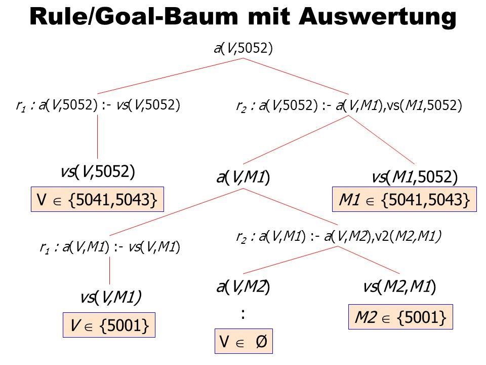 Rule/Goal-Baum mit Auswertung a(V,5052) r 1 : a(V,5052) :- vs(V,5052) r 2 : a(V,5052) :- a(V,M1),vs(M1,5052) vs(V,5052) vs(M1,5052)a(V,M1) r 1 : a(V,M