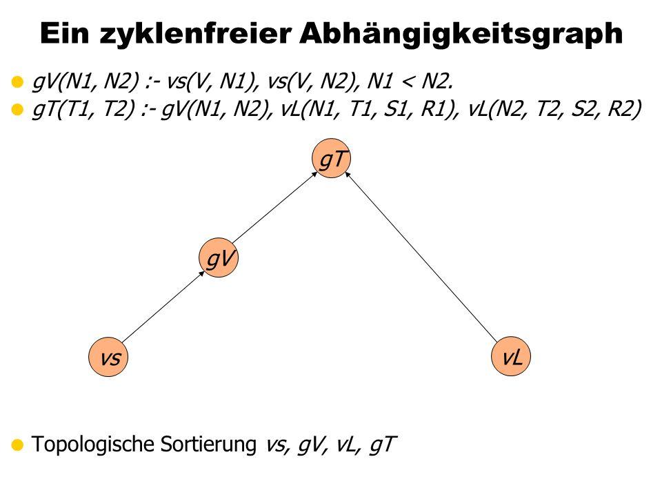 Ein zyklenfreier Abhängigkeitsgraph gV(N1, N2) :- vs(V, N1), vs(V, N2), N1 < N2. gT(T1, T2) :- gV(N1, N2), vL(N1, T1, S1, R1), vL(N2, T2, S2, R2) Topo