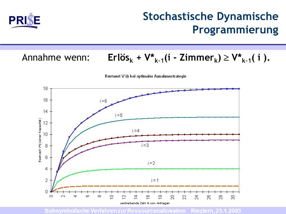 Subsymbolische Verfahren zur Ressourcenallokation Riezlern, 23.1.2003 Stochastische Dynamische Programmierung Annahme wenn:Erlös k + V* k-1 (i - Zimme