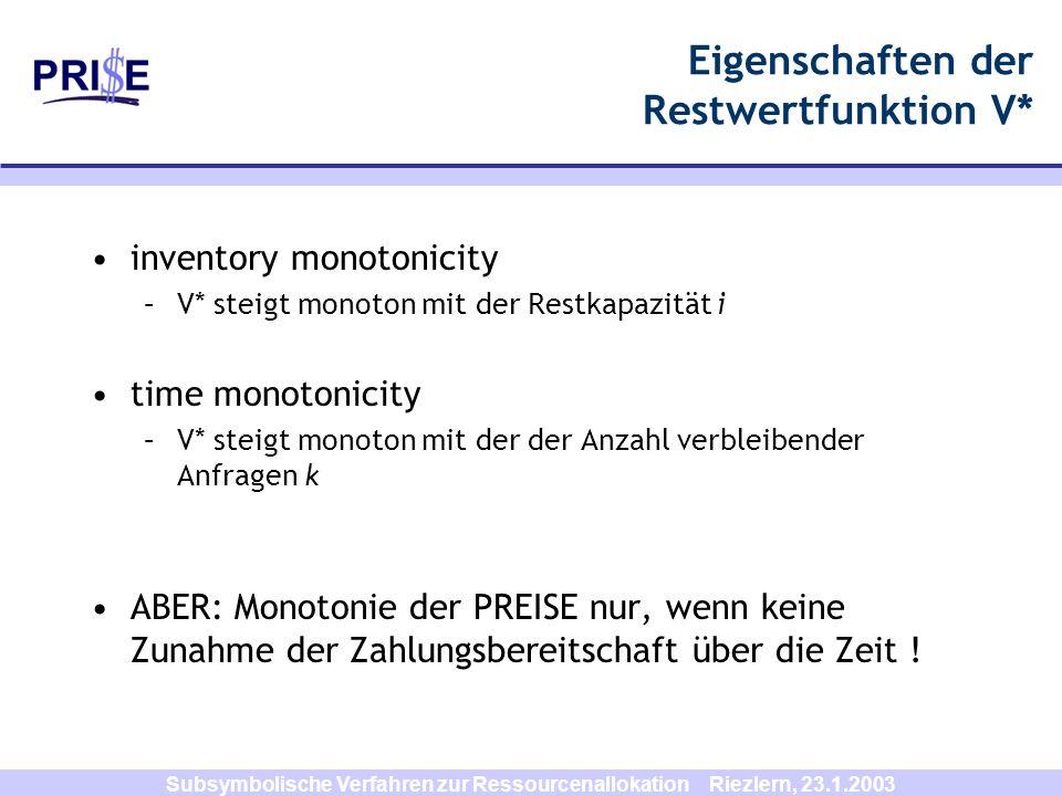 Subsymbolische Verfahren zur Ressourcenallokation Riezlern, 23.1.2003 Eigenschaften der Restwertfunktion V* inventory monotonicity –V* steigt monoton